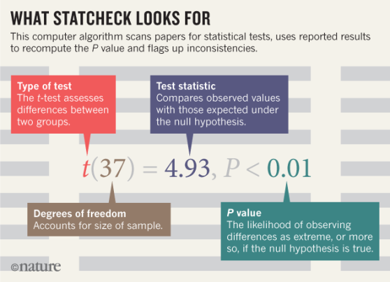 statcheckinfographicnature